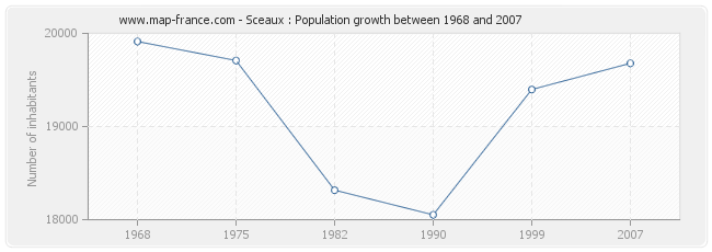 Population Sceaux