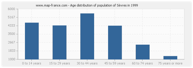 Age distribution of population of Sèvres in 1999