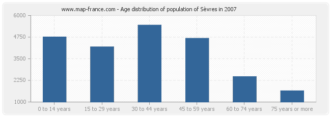 Age distribution of population of Sèvres in 2007
