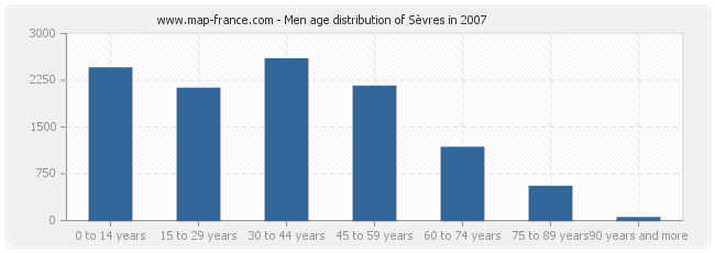 Men age distribution of Sèvres in 2007