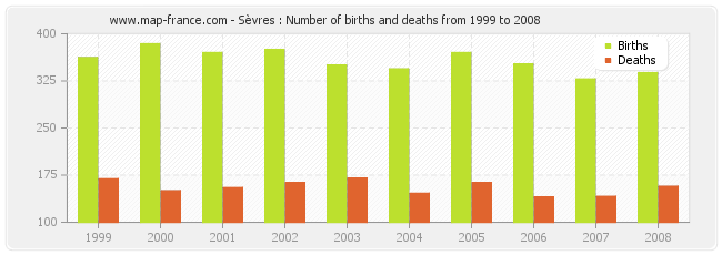 Sèvres : Number of births and deaths from 1999 to 2008