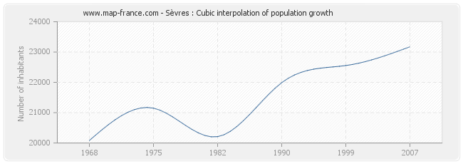 Sèvres : Cubic interpolation of population growth