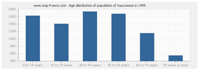 Age distribution of population of Vaucresson in 1999