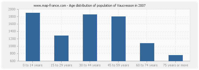 Age distribution of population of Vaucresson in 2007