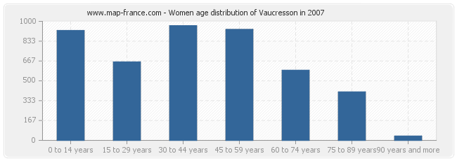 Women age distribution of Vaucresson in 2007