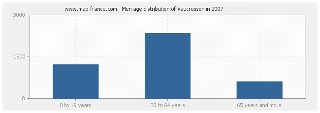 Men age distribution of Vaucresson in 2007