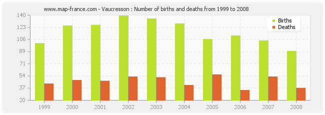Vaucresson : Number of births and deaths from 1999 to 2008