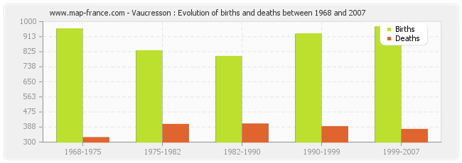 Vaucresson : Evolution of births and deaths between 1968 and 2007