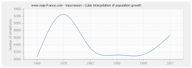 Vaucresson : Cubic interpolation of population growth