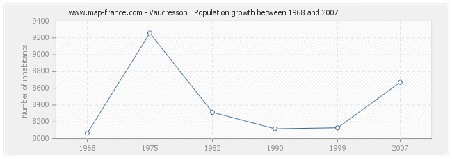 Population Vaucresson