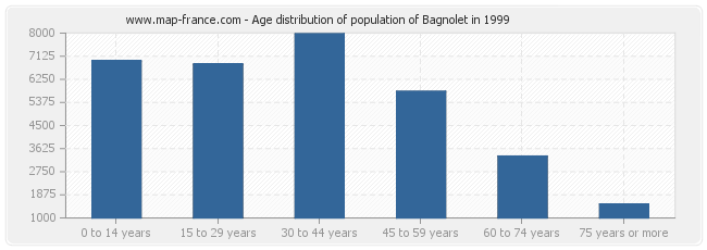 Age distribution of population of Bagnolet in 1999