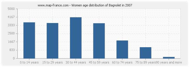 Women age distribution of Bagnolet in 2007