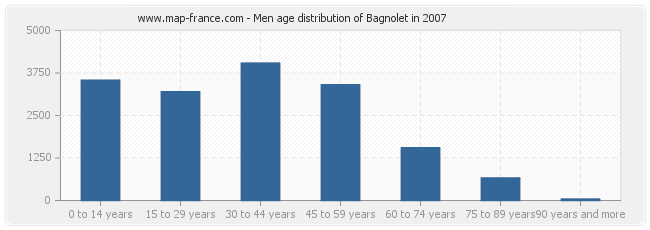 Men age distribution of Bagnolet in 2007