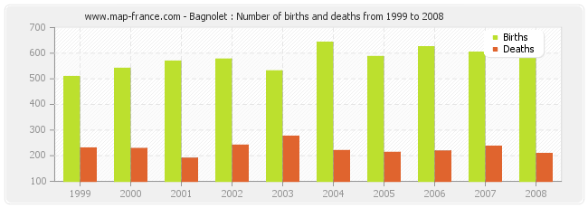 Bagnolet : Number of births and deaths from 1999 to 2008