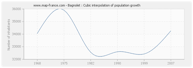 Bagnolet : Cubic interpolation of population growth