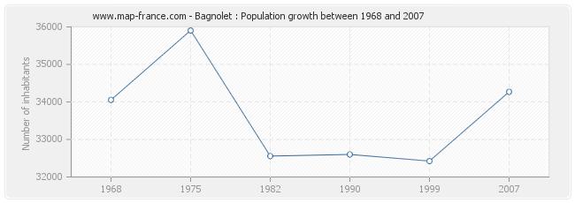 Population Bagnolet