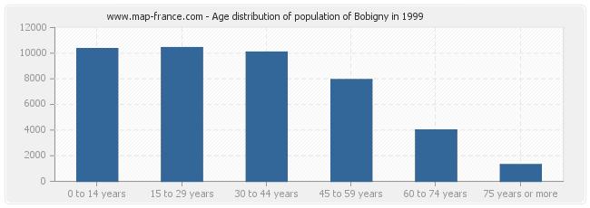 Age distribution of population of Bobigny in 1999