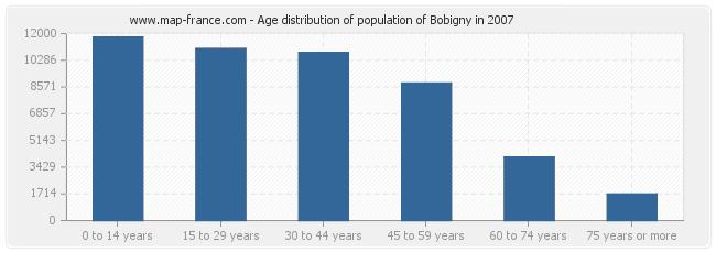 Age distribution of population of Bobigny in 2007