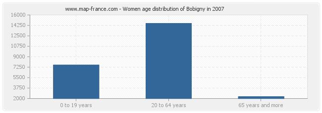 Women age distribution of Bobigny in 2007