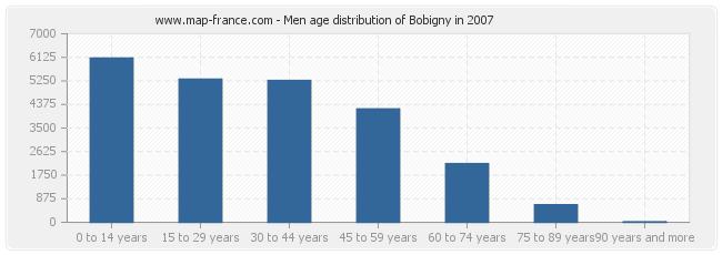Men age distribution of Bobigny in 2007
