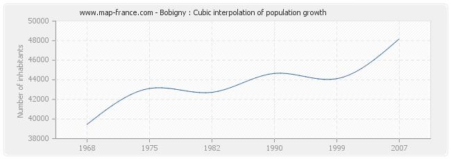 Bobigny : Cubic interpolation of population growth