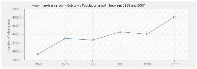 Population Bobigny