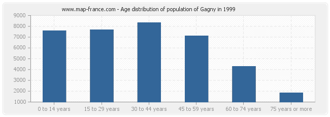 Age distribution of population of Gagny in 1999