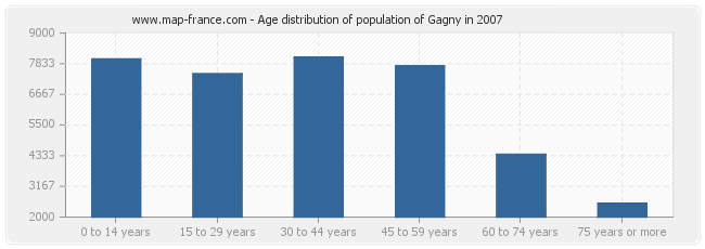 Age distribution of population of Gagny in 2007