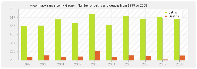 Gagny : Number of births and deaths from 1999 to 2008