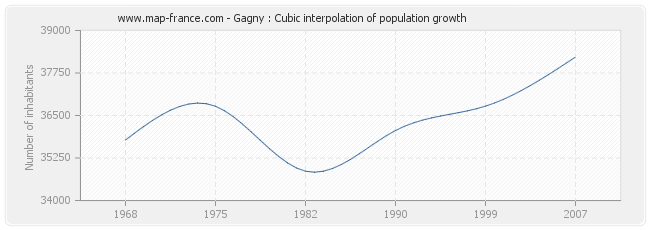 Gagny : Cubic interpolation of population growth
