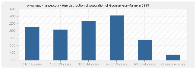Age distribution of population of Gournay-sur-Marne in 1999
