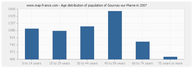 Age distribution of population of Gournay-sur-Marne in 2007