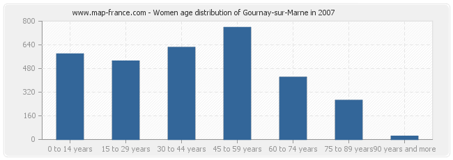 Women age distribution of Gournay-sur-Marne in 2007
