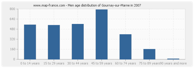 Men age distribution of Gournay-sur-Marne in 2007
