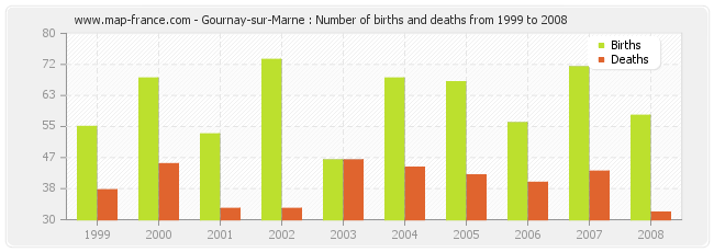 Gournay-sur-Marne : Number of births and deaths from 1999 to 2008