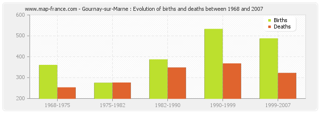Gournay-sur-Marne : Evolution of births and deaths between 1968 and 2007