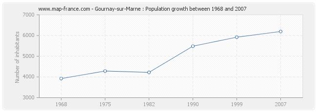 Population Gournay-sur-Marne