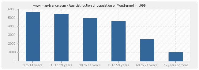 Age distribution of population of Montfermeil in 1999
