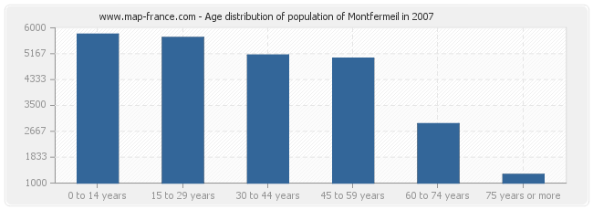 Age distribution of population of Montfermeil in 2007