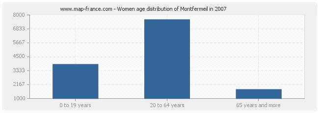 Women age distribution of Montfermeil in 2007