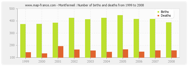 Montfermeil : Number of births and deaths from 1999 to 2008