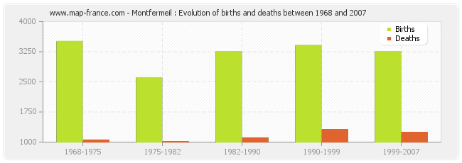 Montfermeil : Evolution of births and deaths between 1968 and 2007