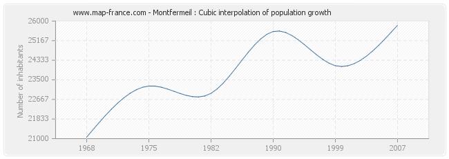 Montfermeil : Cubic interpolation of population growth