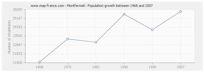 Population Montfermeil