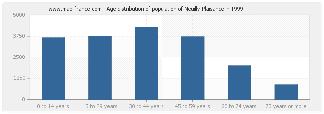 Age distribution of population of Neuilly-Plaisance in 1999