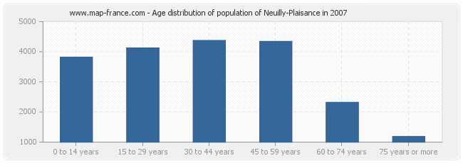 Age distribution of population of Neuilly-Plaisance in 2007