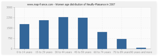 Women age distribution of Neuilly-Plaisance in 2007