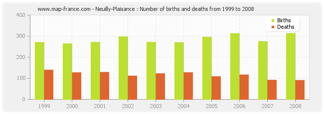 Neuilly-Plaisance : Number of births and deaths from 1999 to 2008