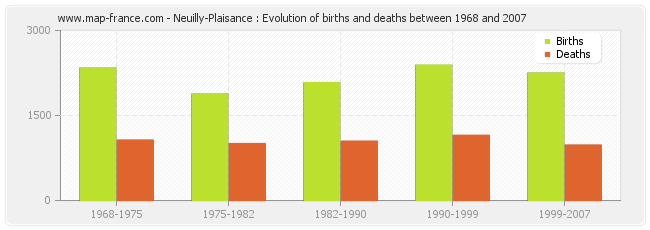 Neuilly-Plaisance : Evolution of births and deaths between 1968 and 2007