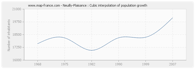 Neuilly-Plaisance : Cubic interpolation of population growth